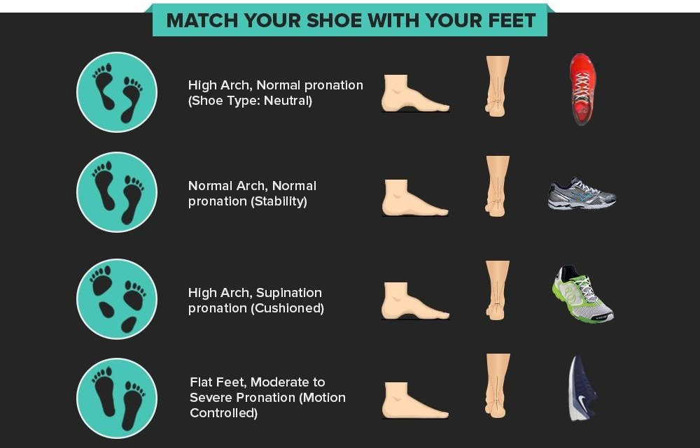 Choose the right shoes for your feet July 2018