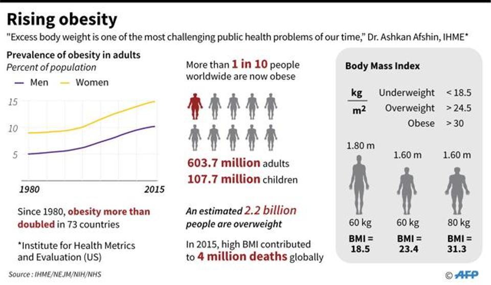 Rising Obesity