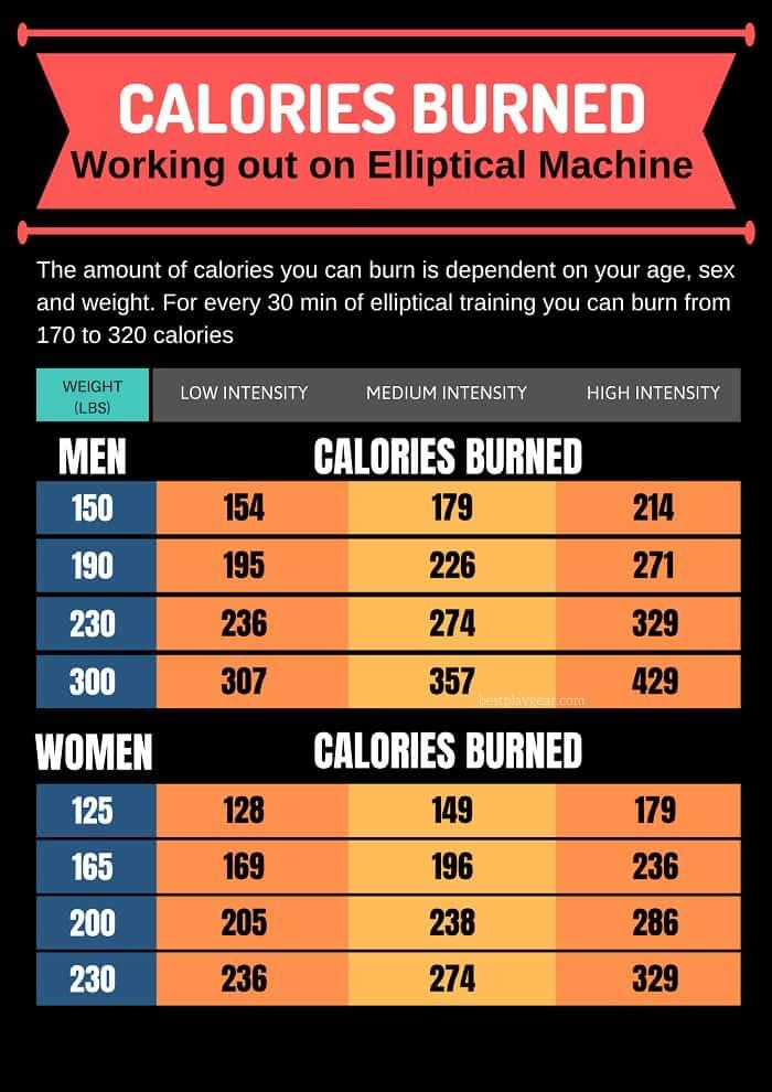 Elliptical calorie burning chart