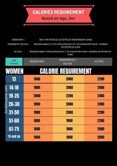 calorie requirement for women