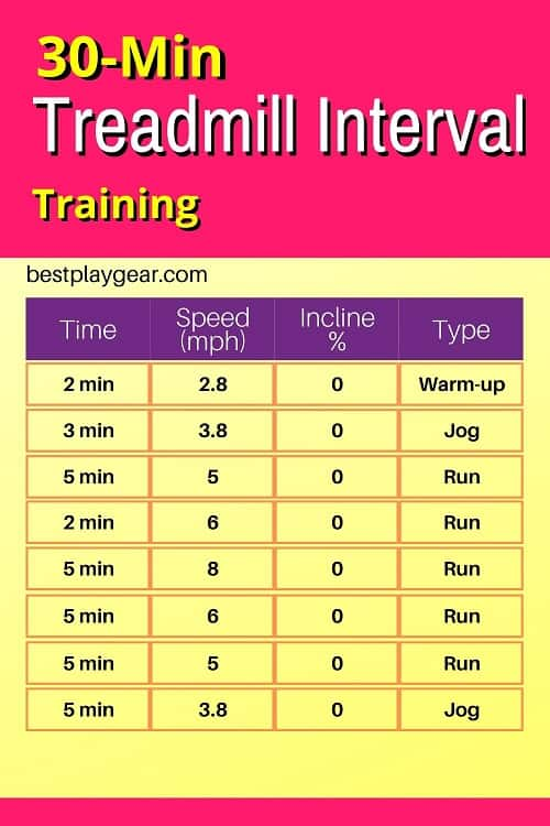 30 min treadmill interval workout for runners at any level. If you want to start of with a treadmill interval plan then go for it. This 30 min workout will be perfect for those day when you don't want to go out and run.