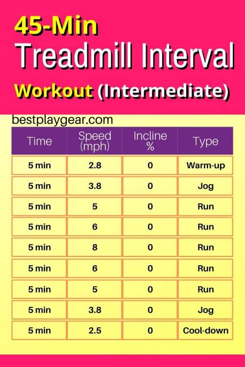 Look for an intermediate treadmill interval workout? Then this one will be perfect for you. This 45 min treadmill workout plan will suit runners at an intermediate level.