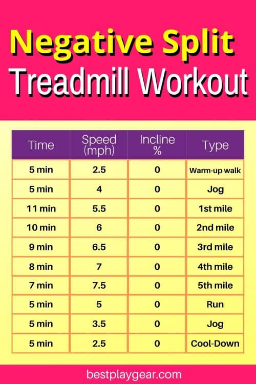 Negative Split treadmill workouts are fun. They will improve you running speed substantially and will also improve your endurance. Try this treadmill interval workout for couple of weeks and see the difference yourself.