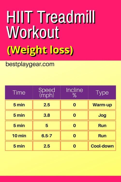 Looking for a treadmill interval training for weight loss? This fat burning HIIT workout will definitely make you gasping for air. Also, this treadmill weight loss program is good for most of the runners.