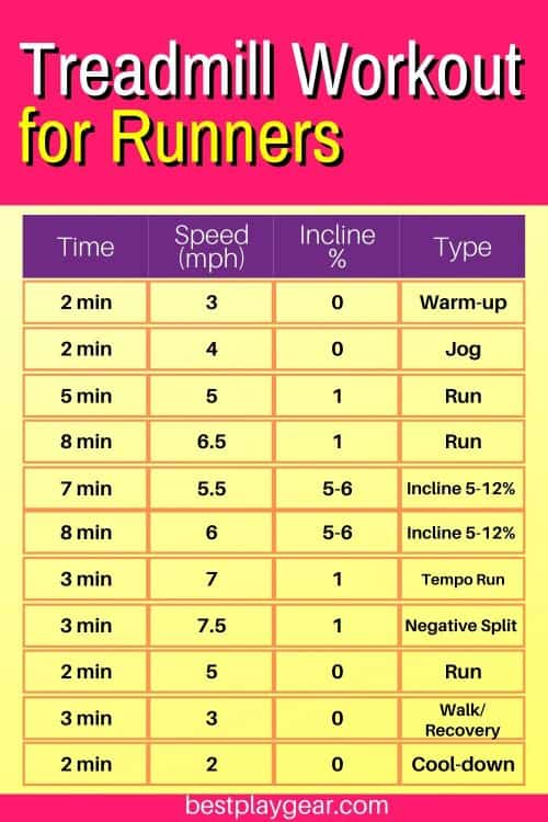 This treadmill interval workout for runners will surely help you to achieve your goals. This is a treadmill plan which will help you to take your running to the next level. Follow it diligently and see how it turns out.