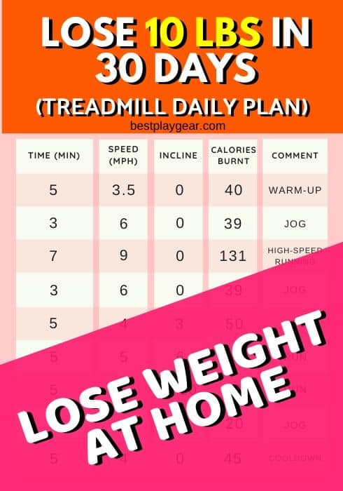 how to lose 10 pounds in a month on a treadmill? Here is the exact plan that will help you to lose 10 lbs on a treadmill in 30 days.