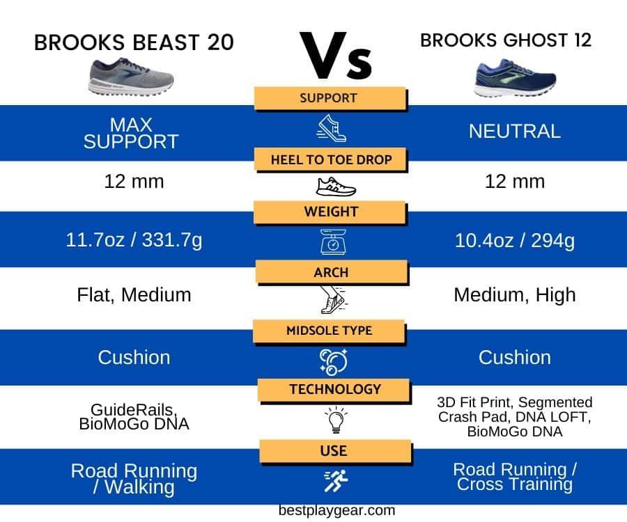 Brooks Beast Vs Ghost - Comparison 2