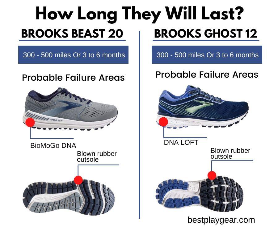 Brooks Beast Vs Ghost Lifespan