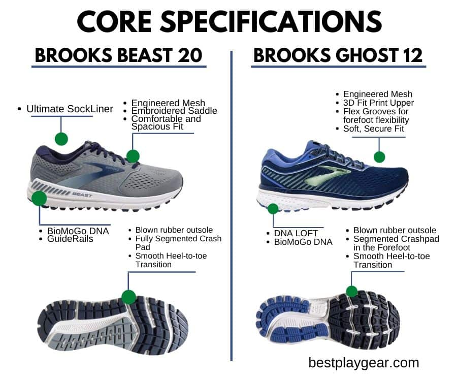 Brooks Beast Vs Ghost Core Specifications