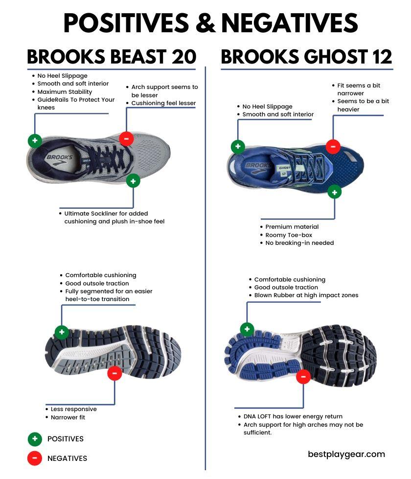 Brooks Beast Vs Ghost