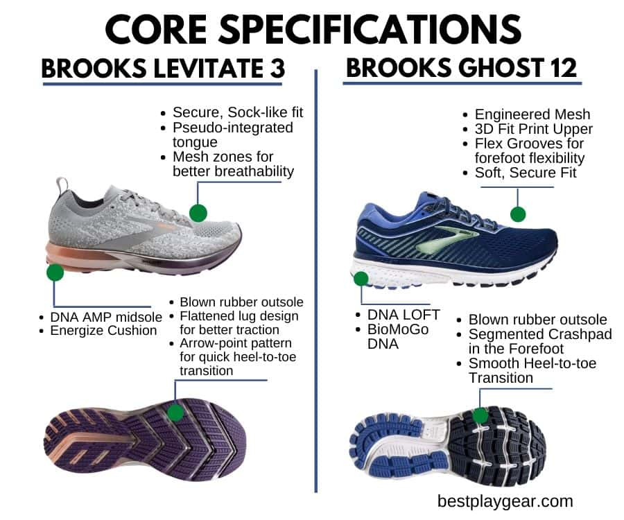Brooks Ghost Vs Levitate core specs-min