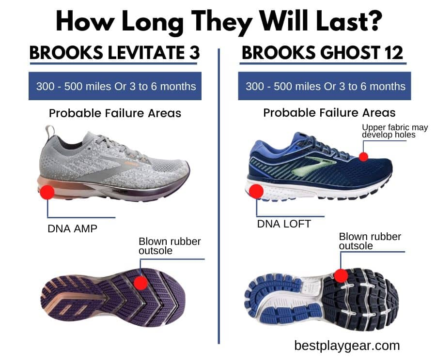 Brooks Ghost Vs Levitate durability-min