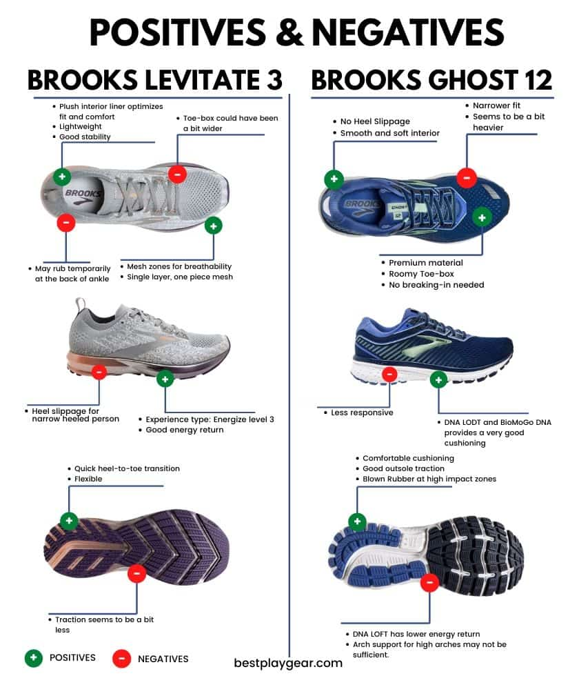 Brooks Ghost Vs Levitate pros and cons-min