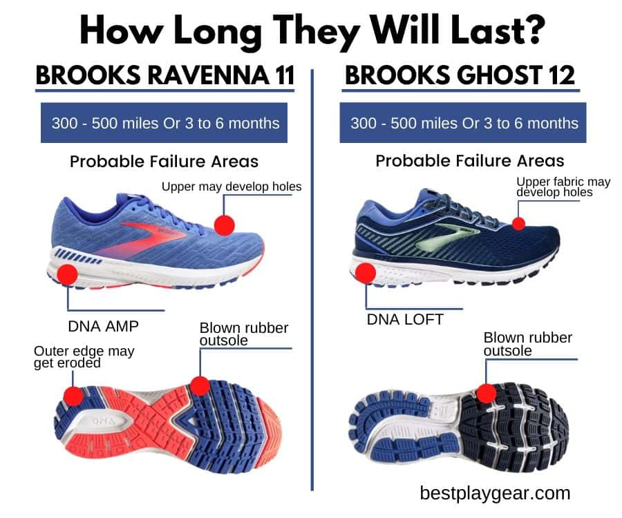 Brooks Ghost Vs Ravenna Durability-min