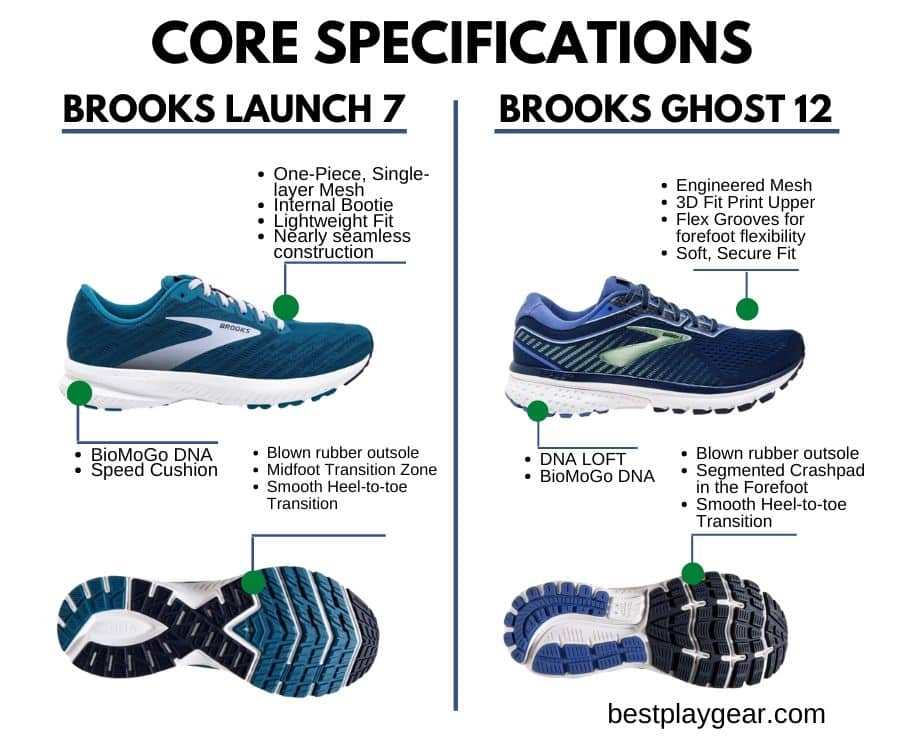 Brooks Launch Vs Ghost - Core Specification-min