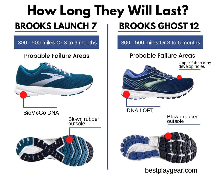 Brooks Launch Vs Ghost - Durability-min