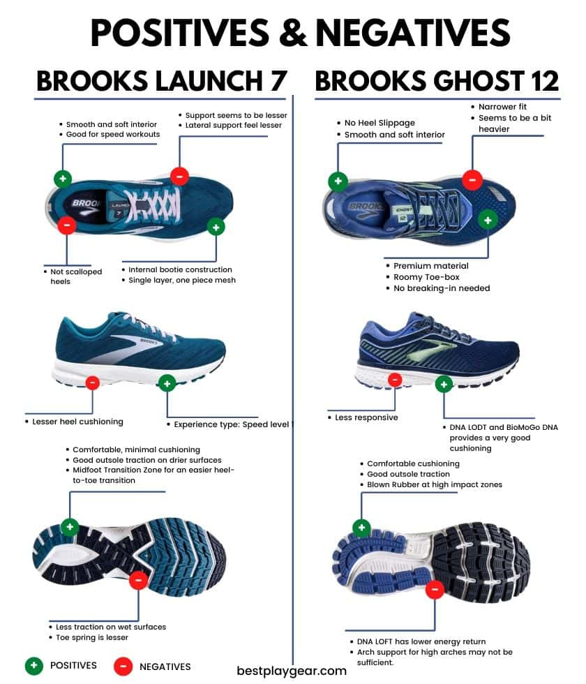Brooks Launch Vs Ghost - Pros And Cons-min