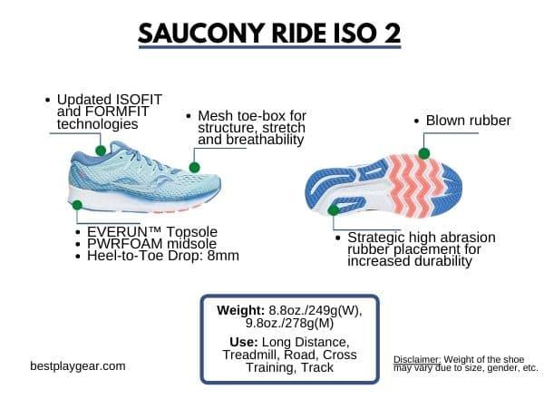 Saucony Ride ISO 2-min