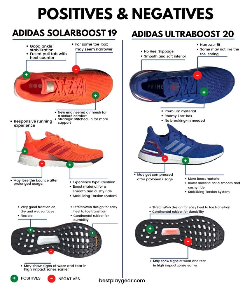 Solar Boost Vs Ultra Boost Pros and cons-min