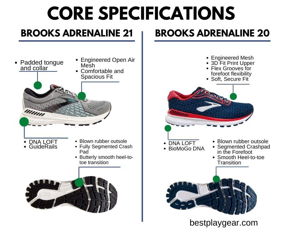 Brooks Adrenaline 21 Vs. Brooks Adrenaline 20 Core Specs-min