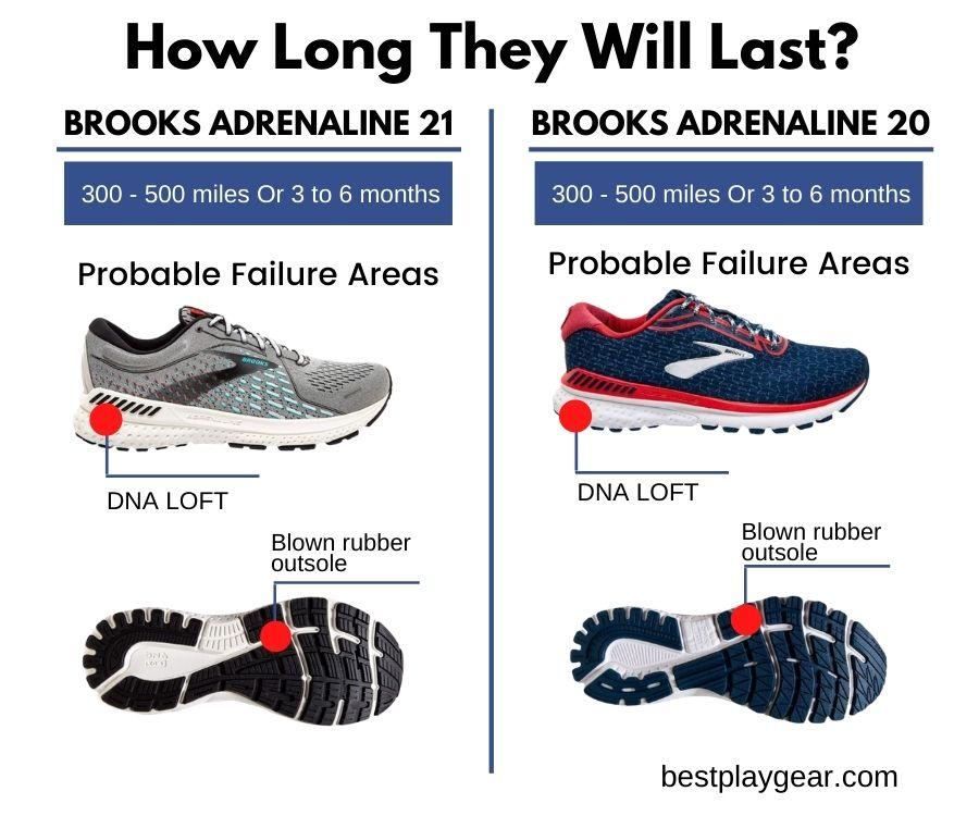 Brooks Adrenaline GTS 21 Vs Brooks Adrenaline GTS 20 Durability-min