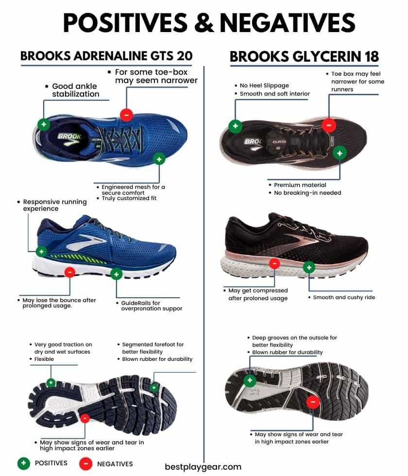 Brooks Adrenaline Vs Glycerin header image - Brooks Adrenaline GTS 20 vs Brooks Glycerin 18 Pros and Cons-min