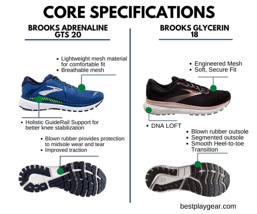 Brooks Adrenaline Vs Glycerin header image - Core Specs-min