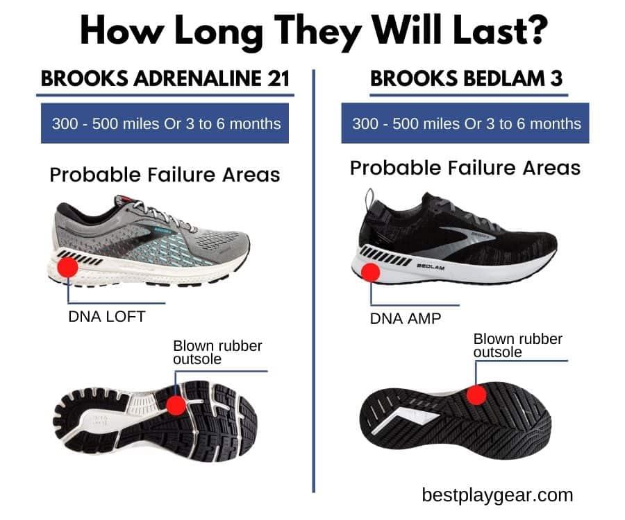 Brooks Bedlam Vs Adrenaline Durability-min