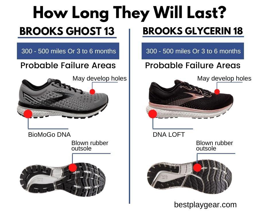 Brooks Ghost Vs Brooks Glycerin - Durability-min