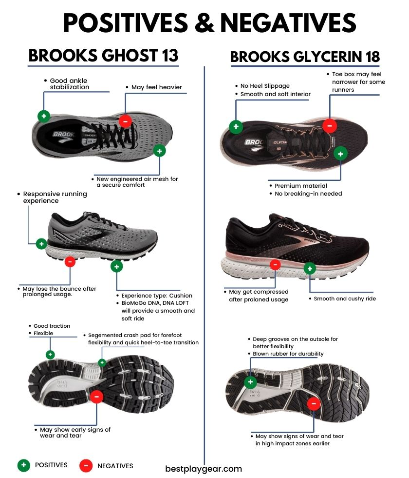Brooks Ghost Vs Glycerin - Pros and cons of Brooks Ghost and Brooks Glycerin-min