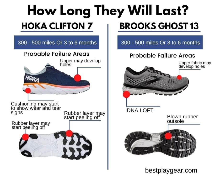 Brooks Ghost Vs Hoka Clifton Durability 2-min
