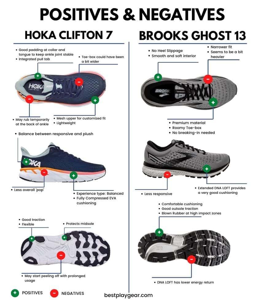 Brooks Ghost Vs Hoka Clifton pros and cons 2-min