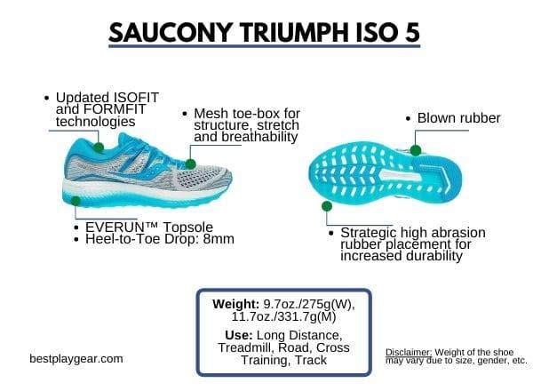 Saucony Triumph ISO 5 specs-min