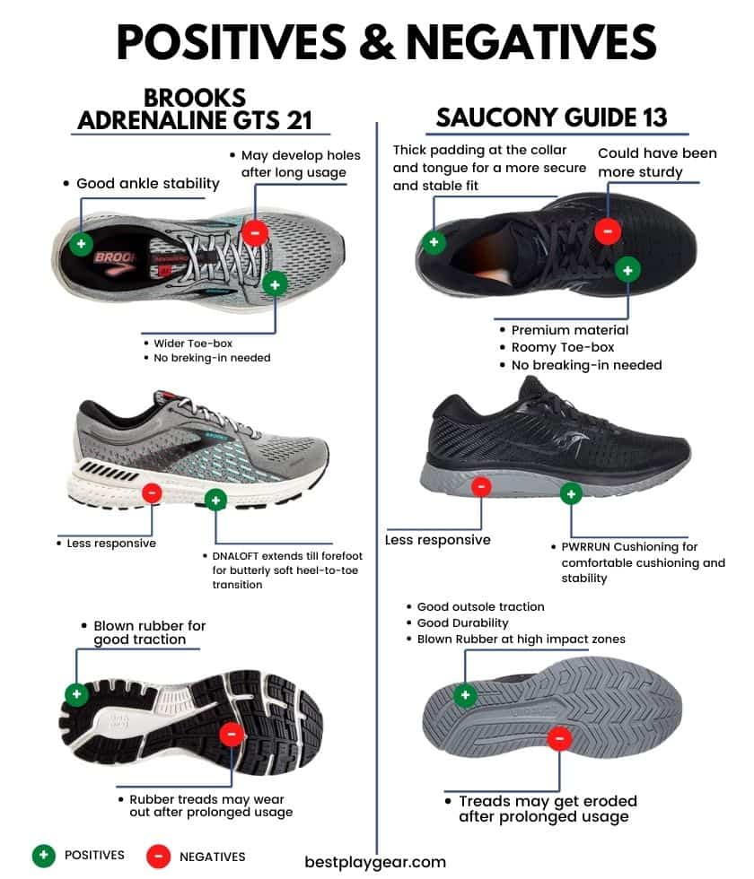 Brooks Adrenaline Vs Saucony Guide - Pros and Cons-min