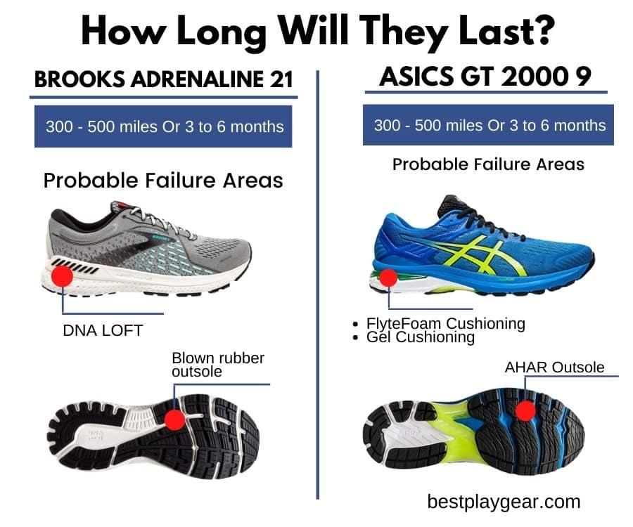 Brooks Adrenaline Vs. Asics GT 2000 Durability-min