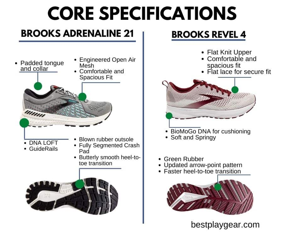 Brooks Adrenaline and Brooks Revel Core Specifications-min