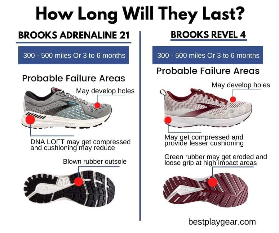Brooks Adrenaline and Brooks Revel Durability-min