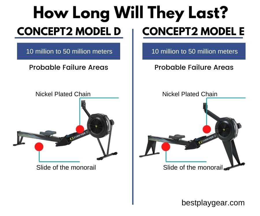Concept2 Model D Vs. Concept2 Model E Durability-min