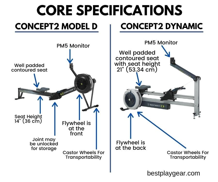 concept2 rower model d vs dynamic core specifications