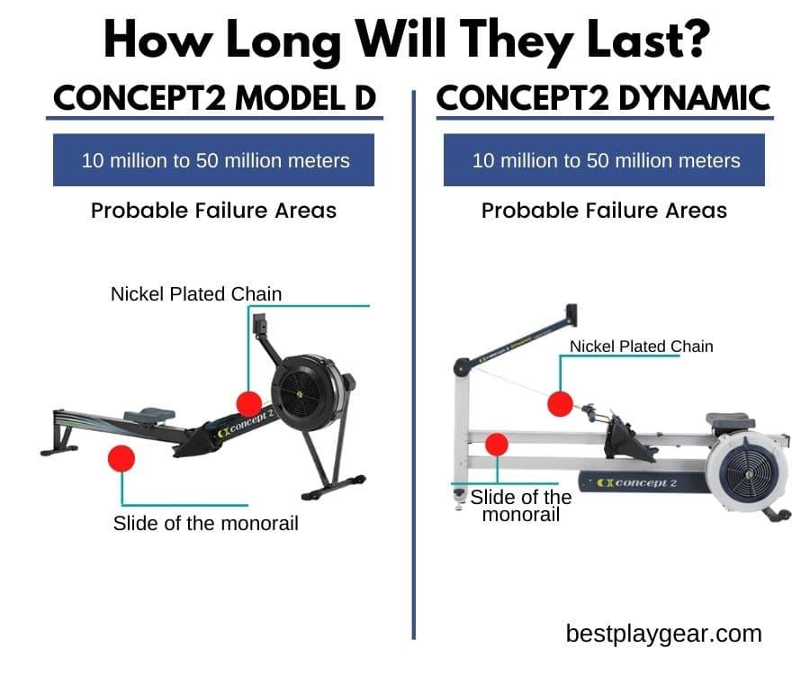 concept2 rower model d vs dynamic durability-min