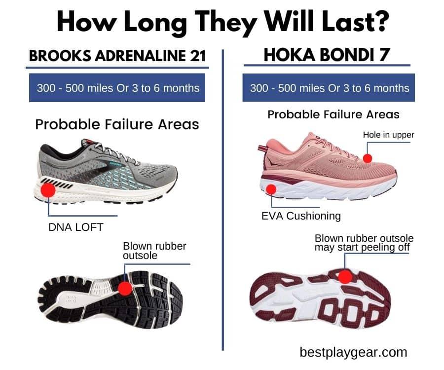 Brooks Adrenaline Vs. Hoka Bondi durability-min