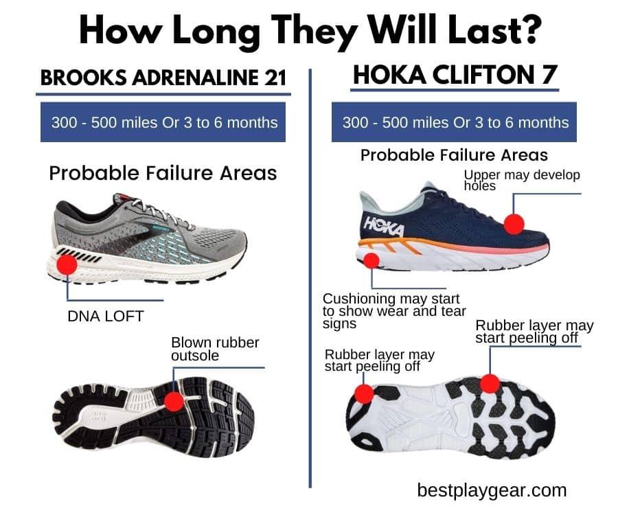 Brooks Adrenaline vs. Hoka Clifton Durability-min