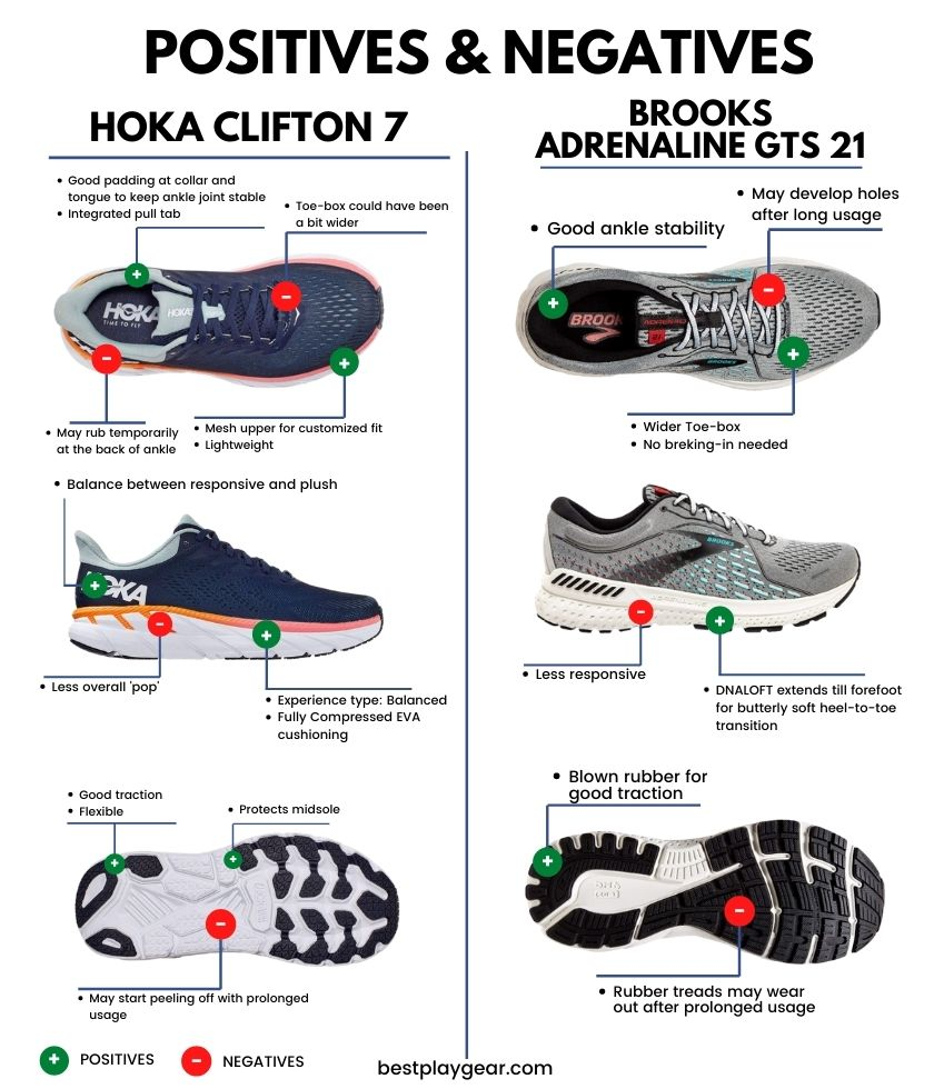 Brooks Adrenaline vs. Hoka Clifton Pros and Cons-min