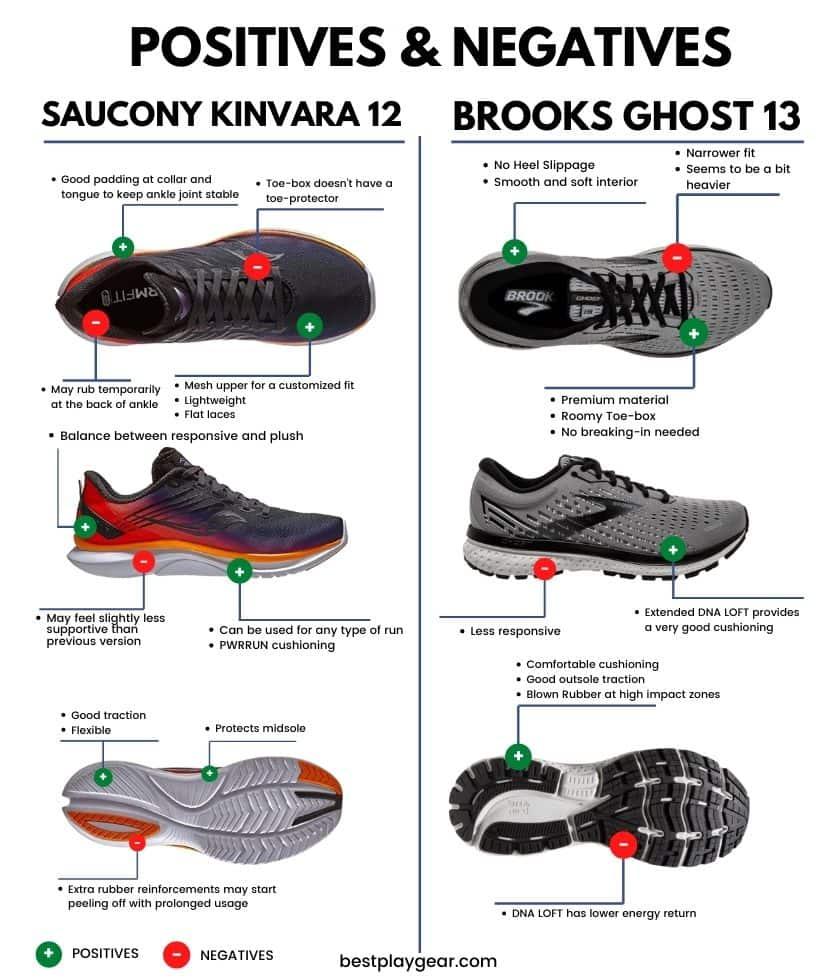 Brooks Ghost Vs Saucony Kinvara - Pros and Cons-min