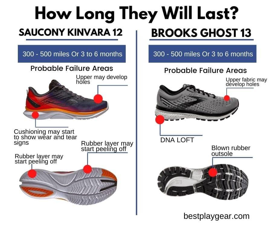 Saucony Kinvara 12 Vs Brooks Ghost 13 - Durability-min