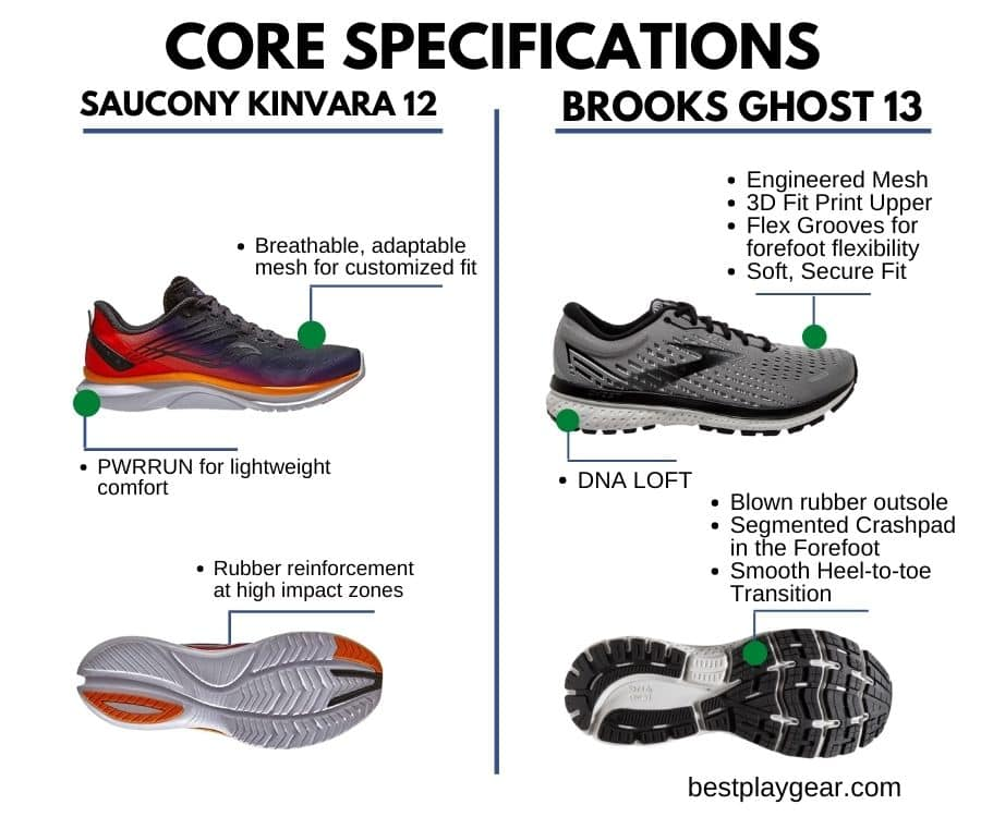 Saucony Kinvara Vs Brooks Ghost - Core Specs-min