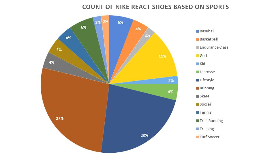 Pie-Chart for Shoes that uses Nike React Technology